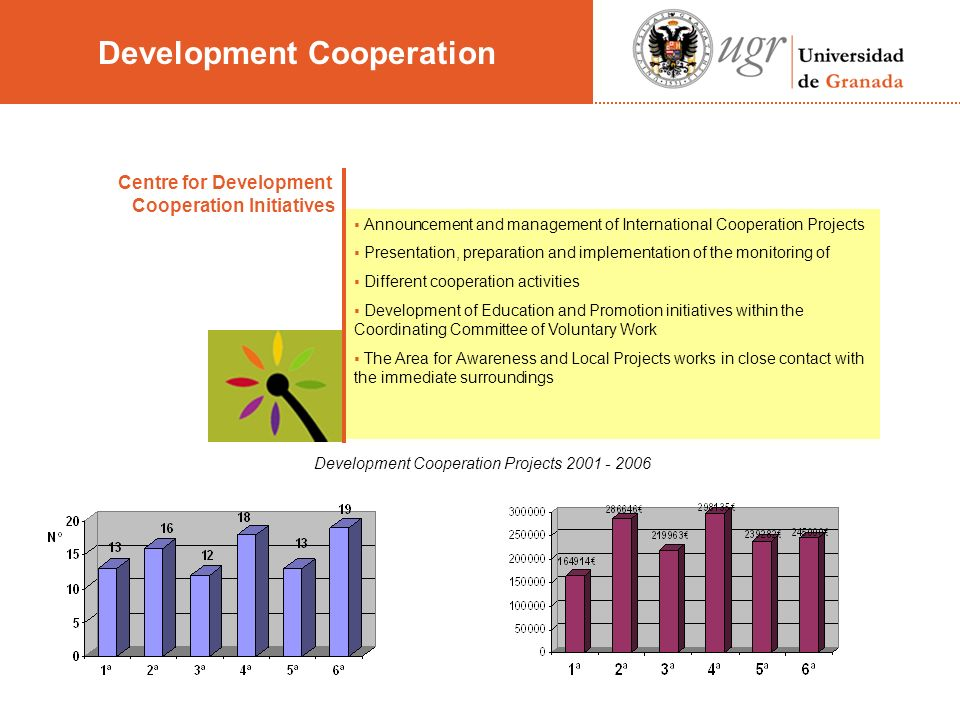Centre for Development Cooperation Initiatives Announcement and management of International Cooperation Projects Presentation, preparation and implementation of the monitoring of Different cooperation activities Development of Education and Promotion initiatives within the Coordinating Committee of Voluntary Work The Area for Awareness and Local Projects works in close contact with the immediate surroundings Development Cooperation Projects 2001 - 2006 Development Cooperation