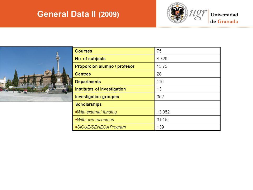 General Data II (2009) Courses75 No.