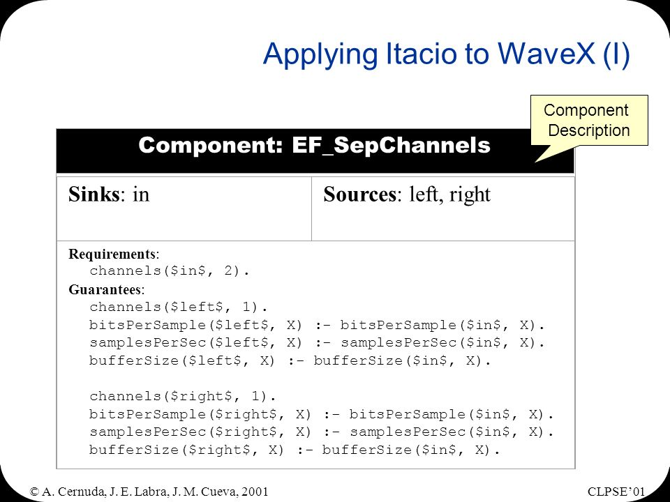 © A. Cernuda, J. E. Labra, J. M. Cueva, 2001CLPSE01 Applying Itacio to WaveX (I) Component: EF_SepChannels Sinks: inSources: left, right Requirements: