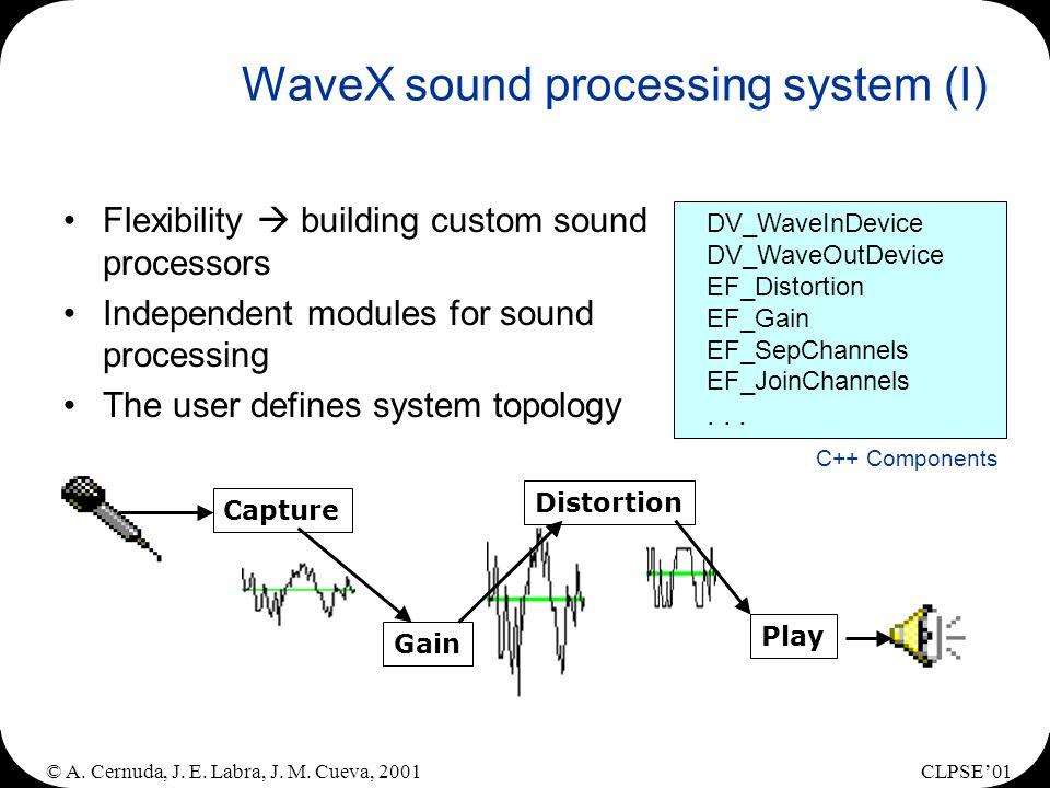 © A. Cernuda, J. E. Labra, J. M. Cueva, 2001CLPSE01 WaveX sound processing system (I) Flexibility building custom sound processors Independent modules