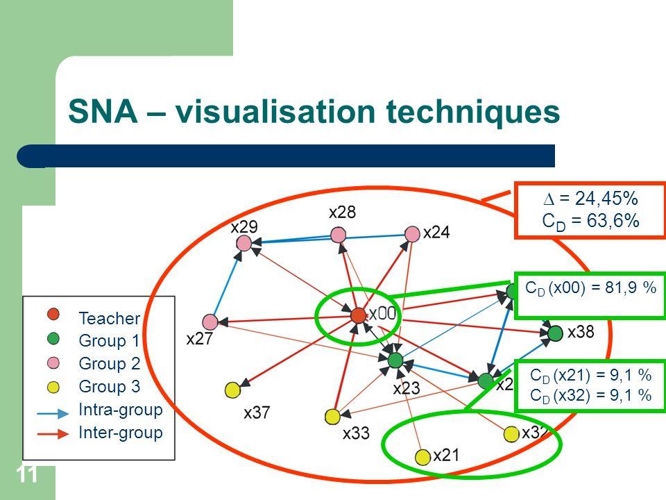 11 SNA – visualisation techniques Teacher Group 1 Group 2 Group 3 Intra-group Inter-group = 24,45% C D = 63,6% C D (x00) = 81,9 % C D (x21) = 9,1 % C
