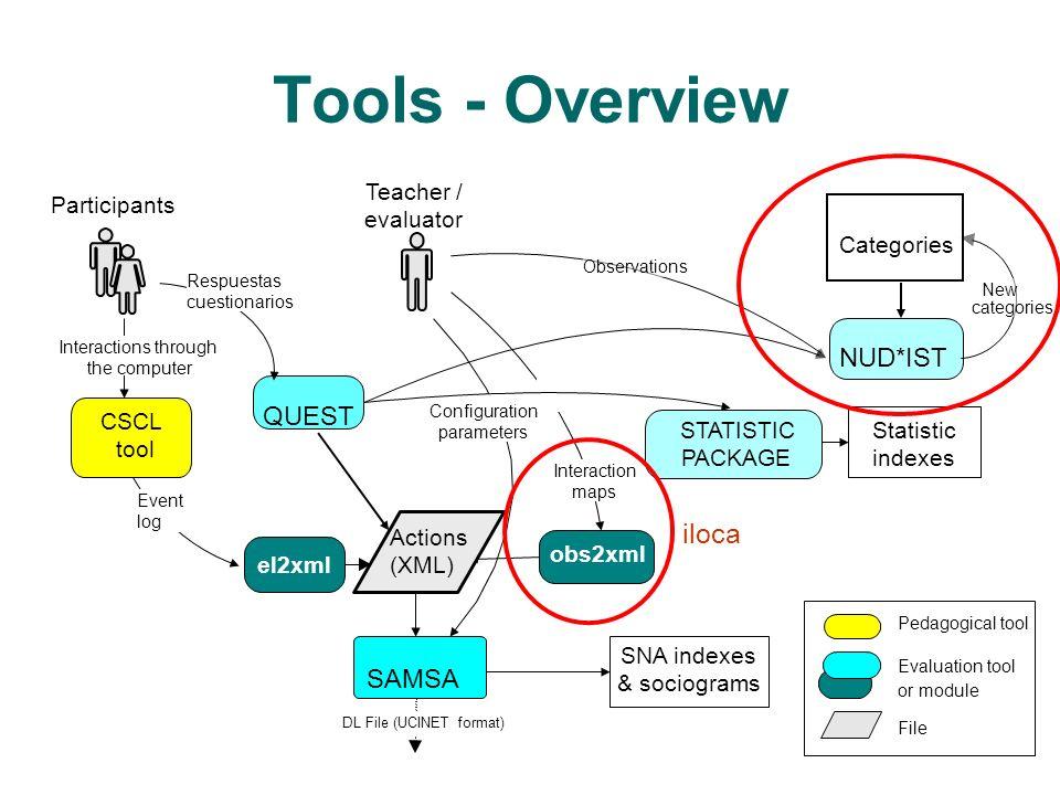 Observations SAMSA Teacher / evaluator Configuration parameters DL File (UCINET format) CSCL tool QUEST obs2xml Participants Respuestas cuestionarios