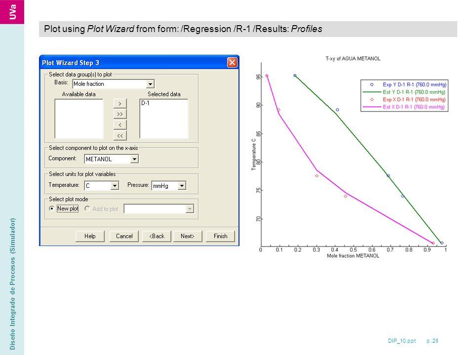 DIP_10.ppt p. 28 Diseño Integrado de Procesos (Simulador) Plot using Plot Wizard from form: /Regression /R-1 /Results: Profiles