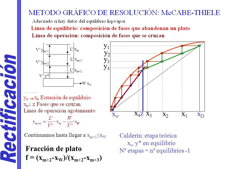 W x w V y m+1 L x m L x m+1 L x m+2 V y m+2 V y* xDxD y1y1 y2y2 x1x1 x2x2 y3y3 x3x3 y4y4 z x4x4 xwxw Continuamos hasta llegar a x m+1 x W Calderín: etapa teórica x w y* en equilibrio Nº etapas = nº equilibrios -1 Fracción de plato f = (x m+2 -x W )/(x m+2 -x m+3 )