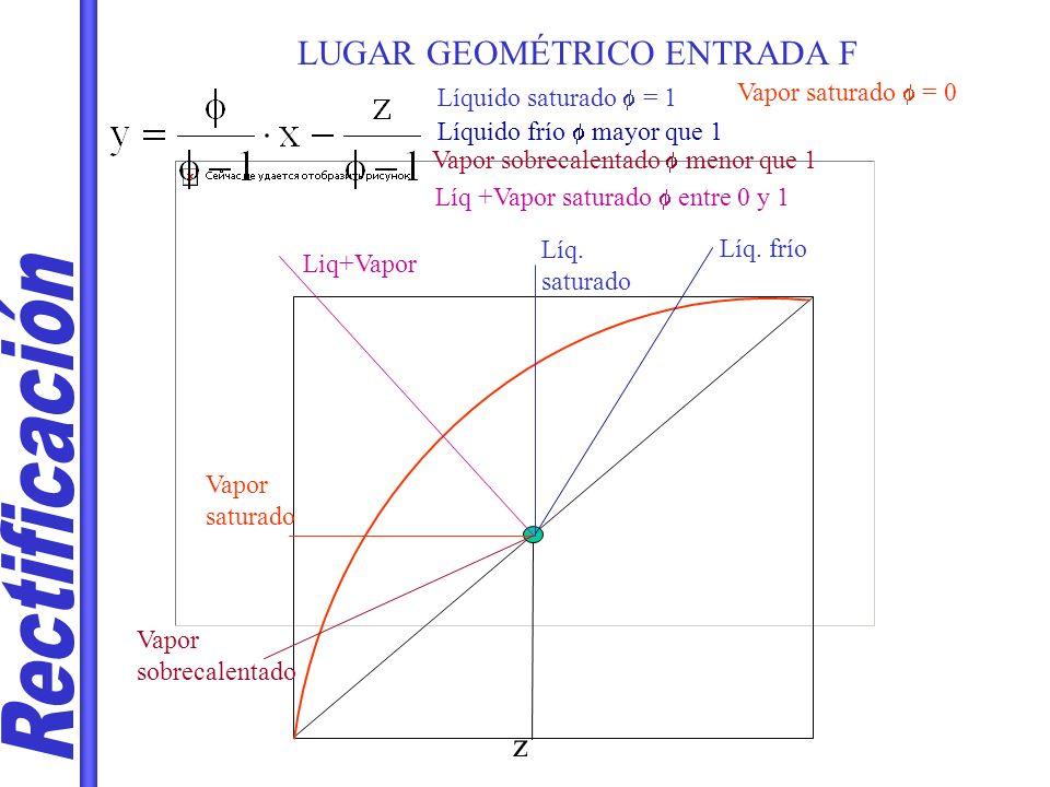 LUGAR GEOMÉTRICO ENTRADA F Líquido saturado = 1 z Líq.