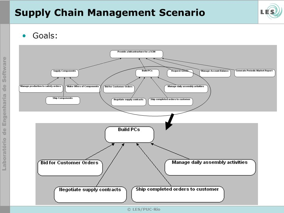 © LES/PUC-Rio Supply Chain Management Scenario Goals: