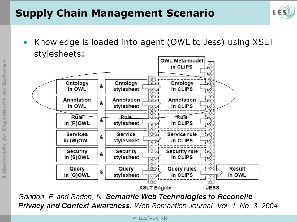 © LES/PUC-Rio Supply Chain Management Scenario Knowledge is loaded into agent (OWL to Jess) using XSLT stylesheets: Gandon, F.