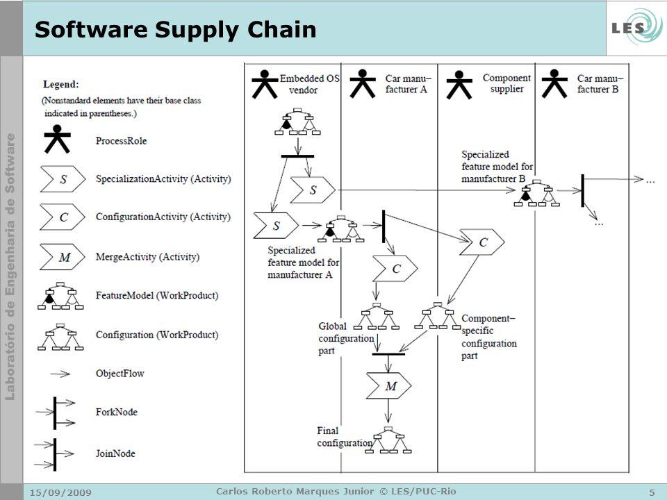 Software Supply Chain 15/09/20095 Carlos Roberto Marques Junior © LES/PUC-Rio