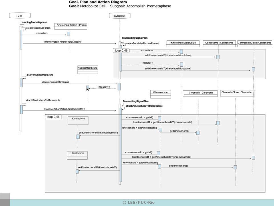 © LES/PUC-Rio The Agent-based Model: MAS-ML Modeling