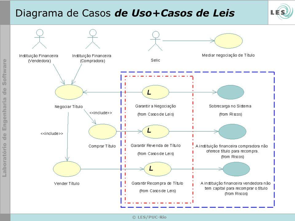 © LES/PUC-Rio Diagrama de Casos de Uso+Casos de Leis