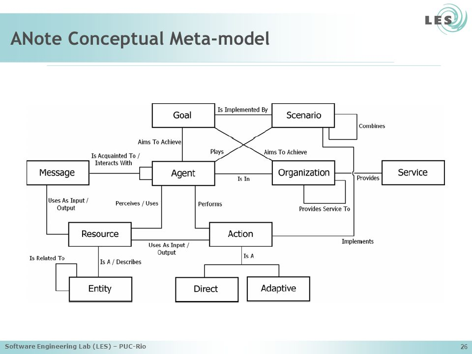 Software Engineering Lab (LES) – PUC-Rio 26 ANote Conceptual Meta-model