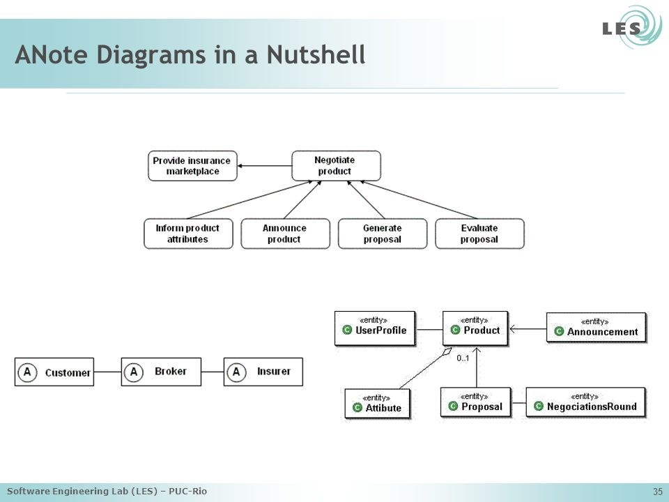 Software Engineering Lab (LES) – PUC-Rio 35 ANote Diagrams in a Nutshell