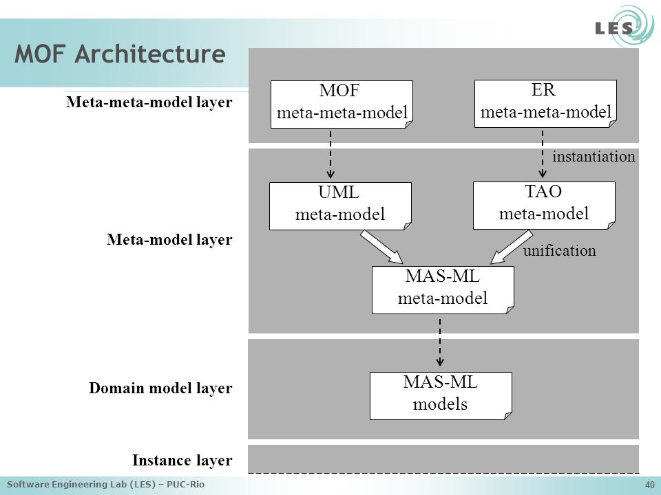 Software Engineering Lab (LES) – PUC-Rio 40 MOF Architecture Meta-model layer Domain model layer Meta-meta-model layer Instance layer MOF meta-meta-model ER meta-meta-model UML meta-model TAO meta-model MAS-ML meta-model instantiation MAS-ML models unification