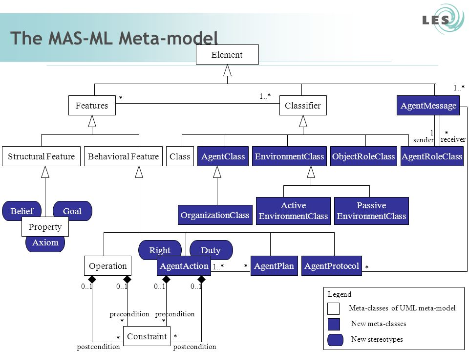Software Engineering Lab (LES) – PUC-Rio 41 The MAS-ML Meta-model