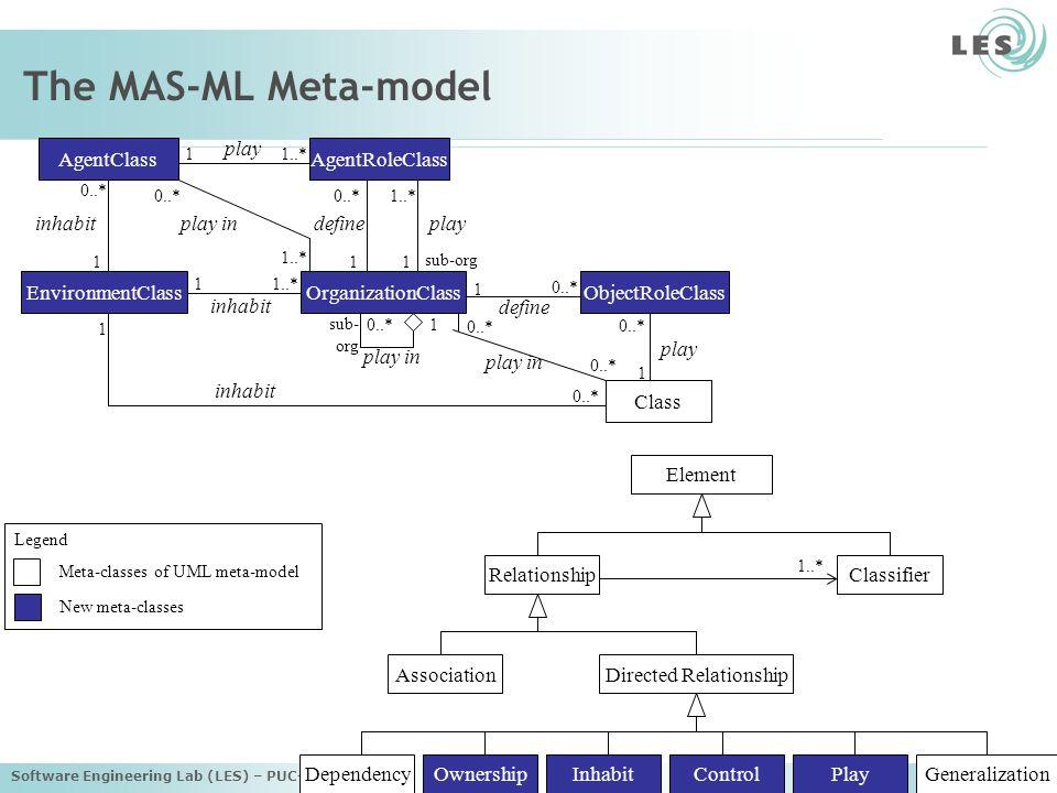Software Engineering Lab (LES) – PUC-Rio 42 The MAS-ML Meta-model Class AgentClass ObjectRoleClassOrganizationClass AgentRoleClass EnvironmentClass define play 1 1..*0..* define 1 sub-org play 1..*1 play in 0..* 1..* 1 inhabit 1 0..* inhabit 1 0..* play 1 0..* 1 sub- org 0..*1 play in 0..* Relationship Directed Relationship Classifier Element Association DependencyOwnershipInhabitControlPlayGeneralization 1..* Meta-classes of UML meta-model New meta-classes Legend