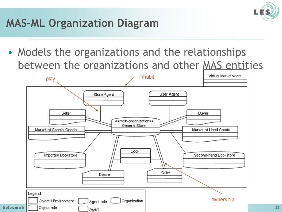 Software Engineering Lab (LES) – PUC-Rio 44 MAS-ML Organization Diagram Models the organizations and the relationships between the organizations and other MAS entities