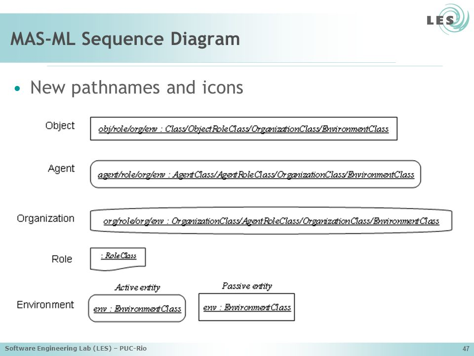 Software Engineering Lab (LES) – PUC-Rio 47 MAS-ML Sequence Diagram New pathnames and icons