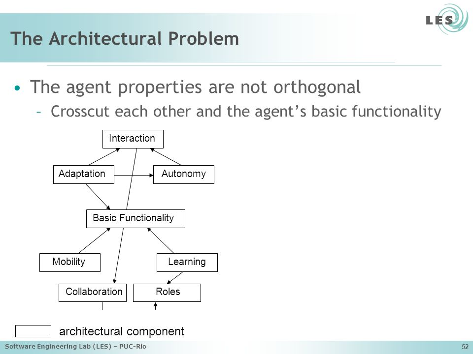 Software Engineering Lab (LES) – PUC-Rio 52 The Architectural Problem The agent properties are not orthogonal –Crosscut each other and the agents basic functionality Collaboration MobilityLearning Roles Interaction AdaptationAutonomy Basic Functionality architectural component