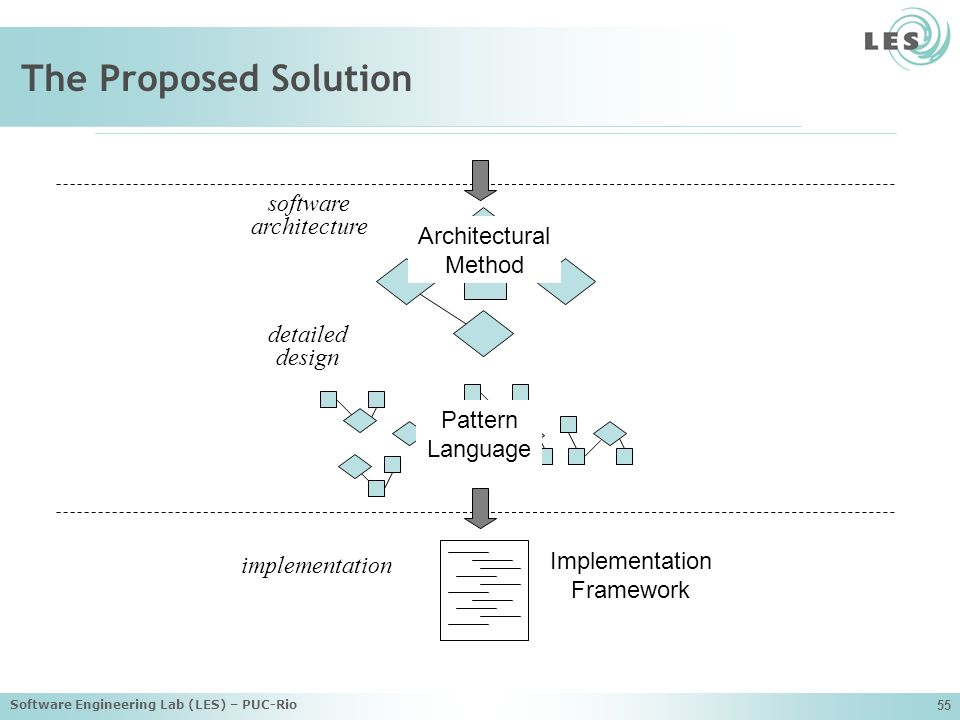 Software Engineering Lab (LES) – PUC-Rio 55 The Proposed Solution software architecture detailed design implementation Architectural Method Pattern Language Implementation Framework