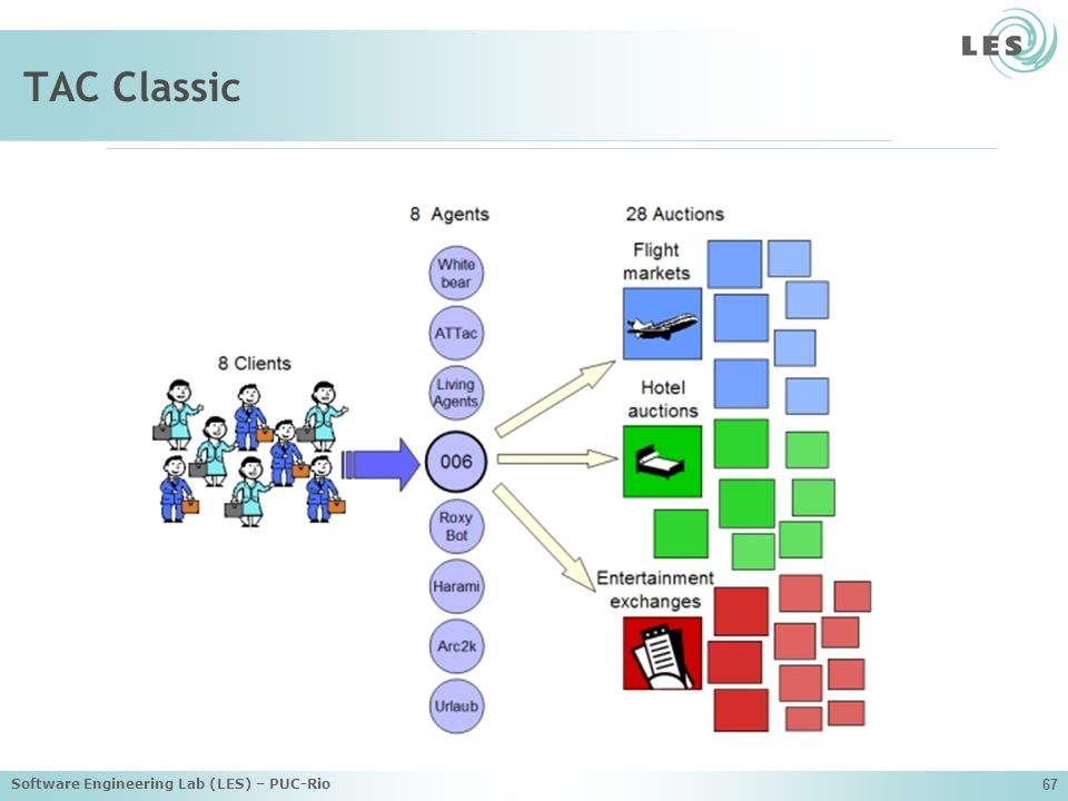 Software Engineering Lab (LES) – PUC-Rio 67 TAC Classic
