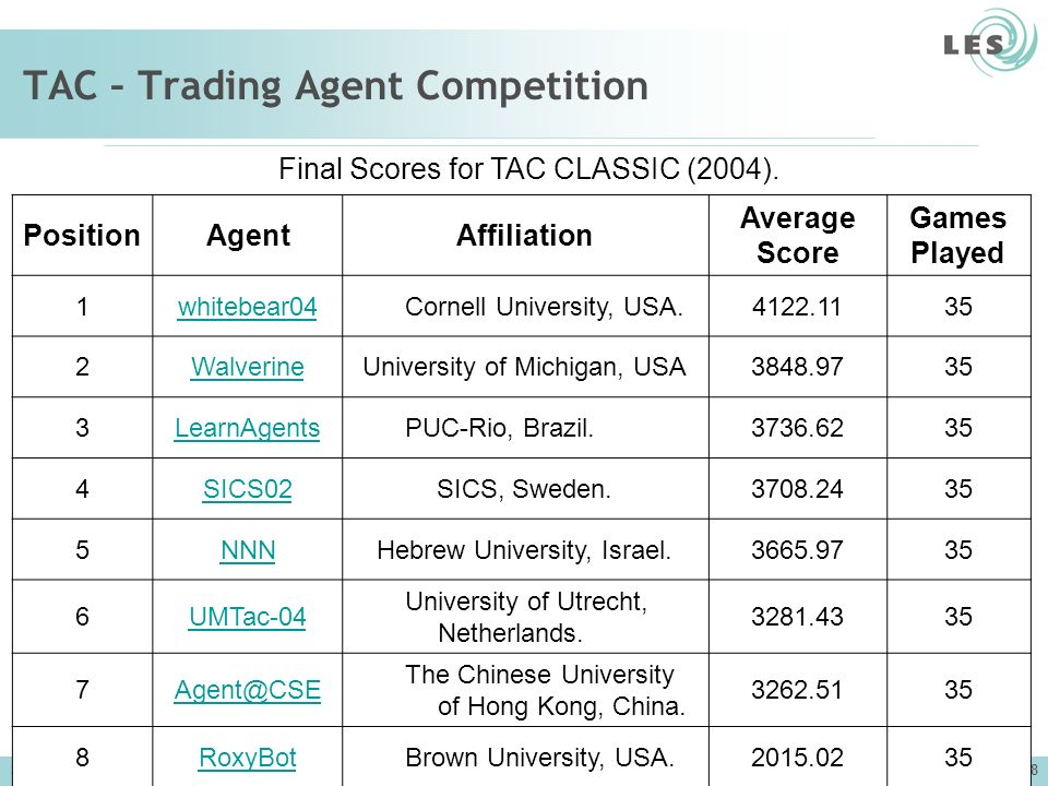 Software Engineering Lab (LES) – PUC-Rio 68 TAC – Trading Agent Competition PositionAgentAffiliation Average Score Games Played 1whitebear04Cornell University, USA.4122.1135 2WalverineUniversity of Michigan, USA3848.9735 3LearnAgentsPUC-Rio, Brazil.3736.6235 4SICS02SICS, Sweden.3708.2435 5NNNHebrew University, Israel.3665.9735 6UMTac-04 University of Utrecht, Netherlands.