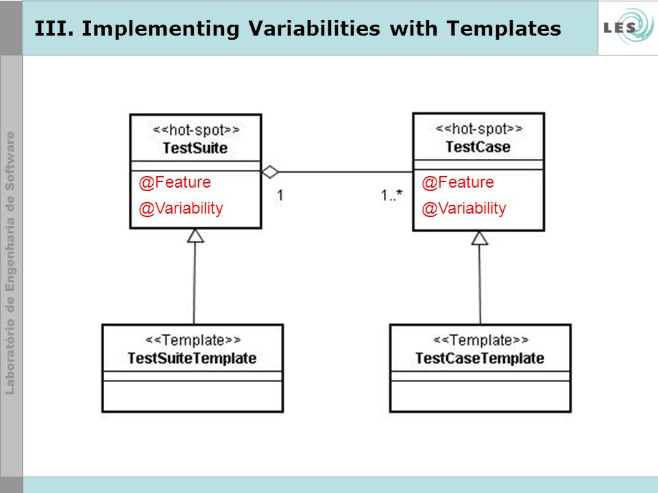 III. Implementing Variabilities with Templates @Feature @Variability @Feature @Variability