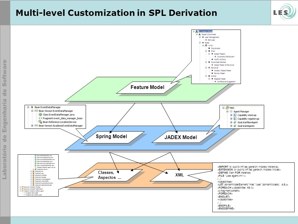 Multi-level Customization in SPL Derivation Spring Model Classes, Aspectos...