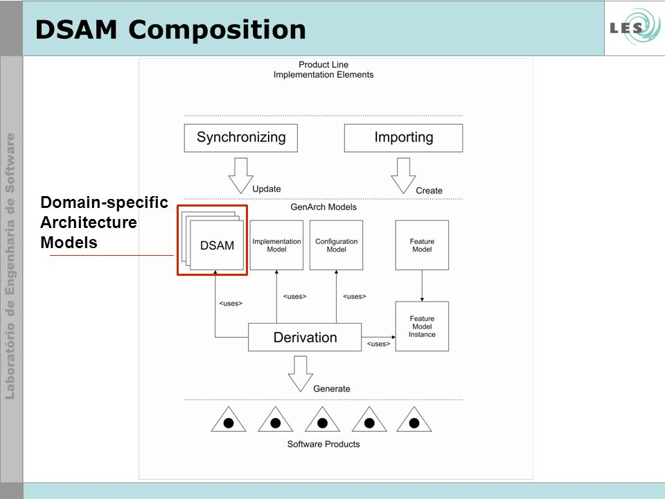 DSAM Composition Domain-specific Architecture Models