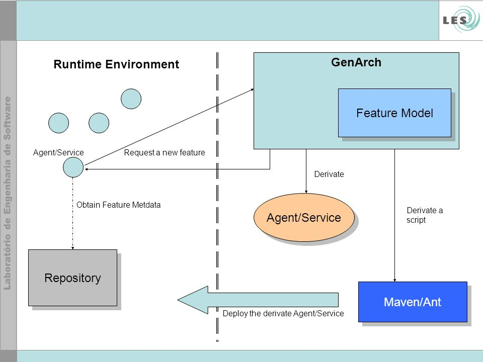 Feature Model GenArch Agent/Service Maven/Ant Repository Runtime Environment Request a new feature Obtain Feature Metdata Deploy the derivate Agent/Service Derivate Derivate a script Agent/Service