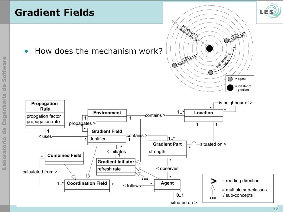 22 Gradient Fields How does the mechanism work
