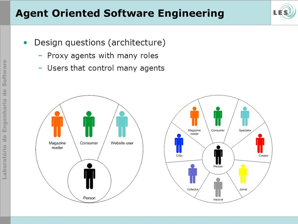 Agent Oriented Software Engineering Design questions (architecture) –Proxy agents with many roles –Users that control many agents