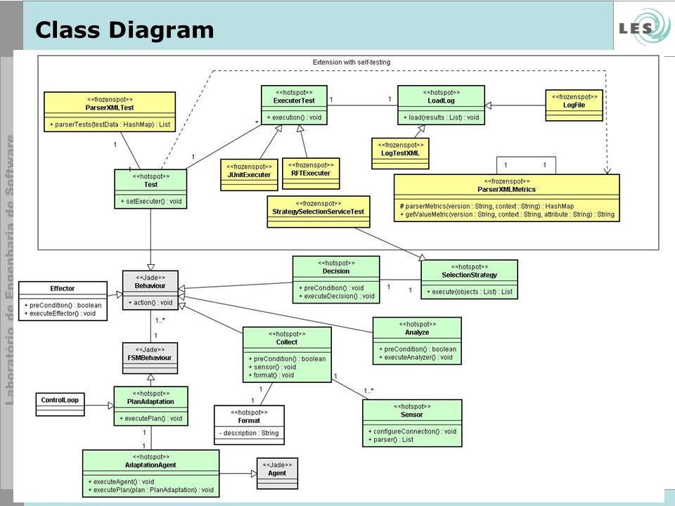 14 © LES/PUC-Rio Class Diagram