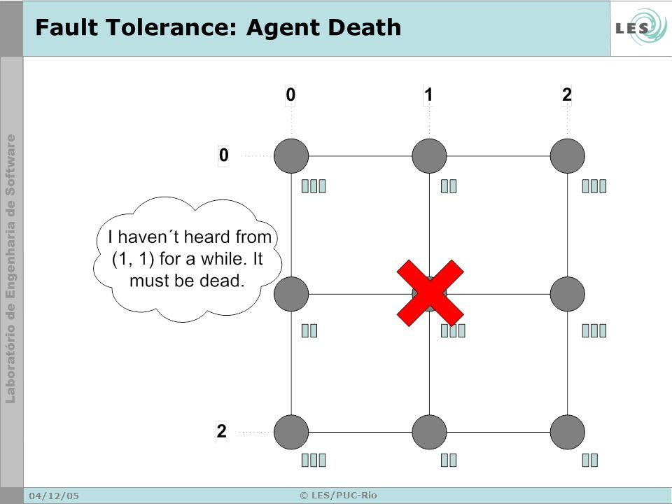 04/12/05 © LES/PUC-Rio Fault Tolerance: Agent Death