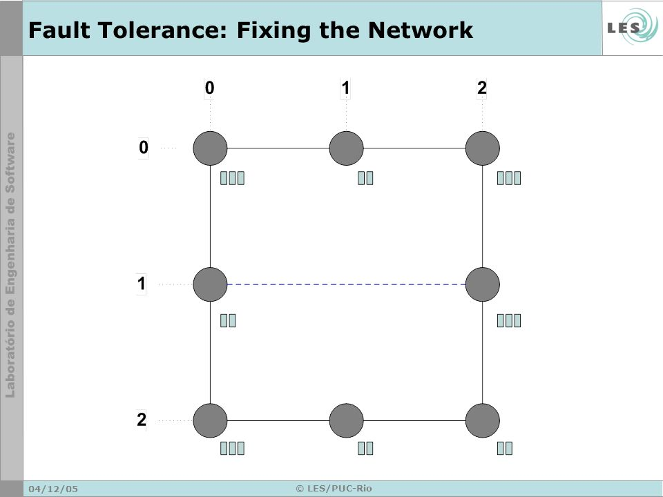 04/12/05 © LES/PUC-Rio Fault Tolerance: Fixing the Network
