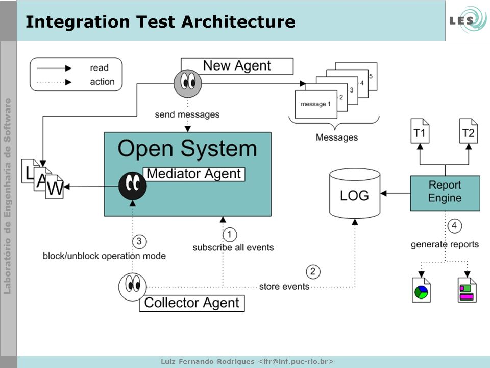 Luiz Fernando Rodrigues Integration Test Architecture