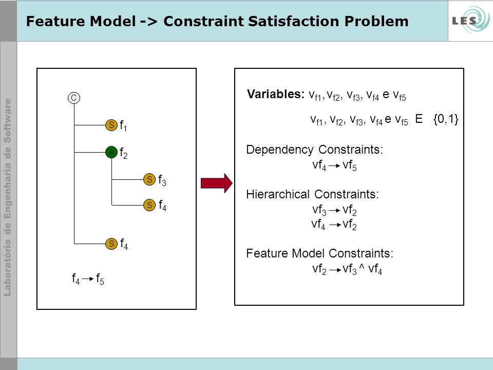 Feature Model -> Constraint Satisfaction Problem C S A S S S f1f1 f2f2 f3f3 f4f4 f4f4 Variables: v f1, v f2, v f3, v f4 e v f5 v f1, v f2, v f3, v f4 e v f5 E {0,1} Dependency Constraints: vf 4 vf 5 Hierarchical Constraints: vf 3 vf 2 vf 4 vf 2 Feature Model Constraints: vf 2 vf 3 ^ vf 4 f 4 f 5