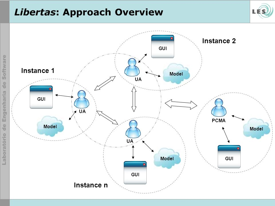 Model UA PCMA Instance 1 Instance n Instance 2 GUI Model GUI Libertas: Approach Overview