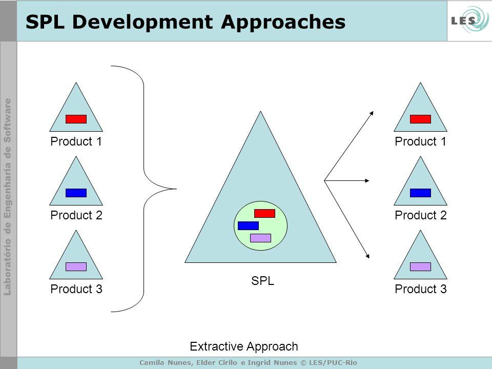 Camila Nunes, Elder Cirilo e Ingrid Nunes © LES/PUC-Rio SPL Development Approaches Product 1 Product 2 Product 3 SPL Product 1 Product 2 Product 3 Ext