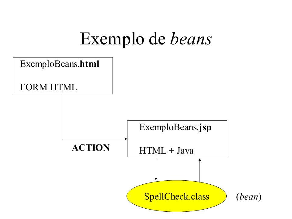 Exemplo de beans ExemploBeans.html FORM HTML ExemploBeans.jsp HTML + Java ACTION SpellCheck.class (bean)