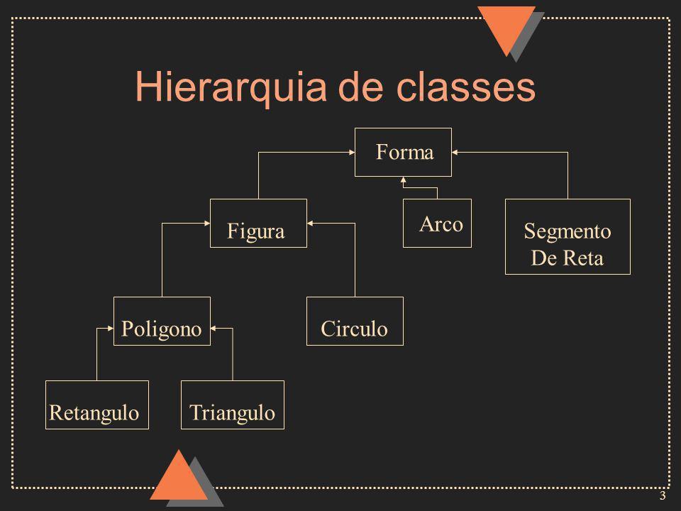 3 Hierarquia de classes Figura Poligono RetanguloTriangulo Circulo Segmento De Reta Forma Arco