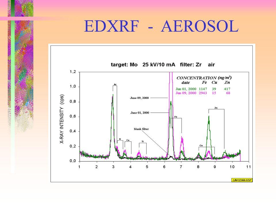 EDXRF - AEROSOL