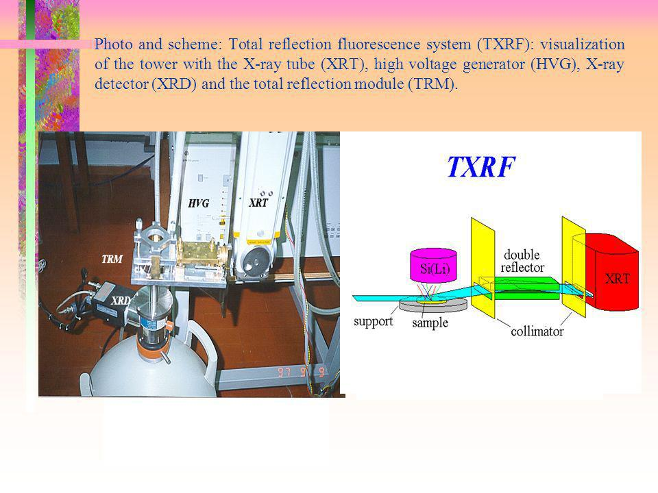 Photo and scheme: Total reflection fluorescence system (TXRF): visualization of the tower with the X-ray tube (XRT), high voltage generator (HVG), X-ray detector (XRD) and the total reflection module (TRM).