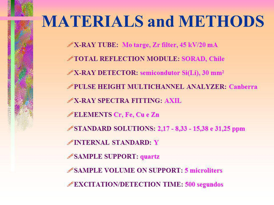 MATERIALS and METHODS !X-RAY TUBE: Mo targe, Zr filter, 45 kV/20 mA !TOTAL REFLECTION MODULE: SORAD, Chile !X-RAY DETECTOR: semicondutor Si(Li), 30 mm 2 !PULSE HEIGHT MULTICHANNEL ANALYZER: Canberra !X-RAY SPECTRA FITTING: AXIL !ELEMENTS Cr, Fe, Cu e Zn !STANDARD SOLUTIONS: 2,17 - 8,33 - 15,38 e 31,25 ppm !INTERNAL STANDARD: Y !SAMPLE SUPPORT: quartz !SAMPLE VOLUME ON SUPPORT: 5 microliters !EXCITATION/DETECTION TIME: 500 segundos
