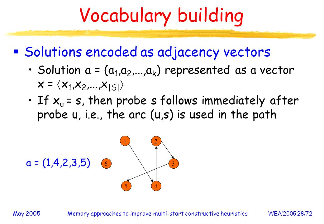May 2005Memory approaches to improve multi-start constructive heuristicsWEA /72 Solutions encoded as adjacency vectors Solution a = (a 1,a 2,...,a k ) represented as a vector x = x 1,x 2,...,x |S| If x u = s, then probe s follows immediately after probe u, i.e., the arc (u,s) is used in the path Vocabulary building a = (1,4,2,3,5)