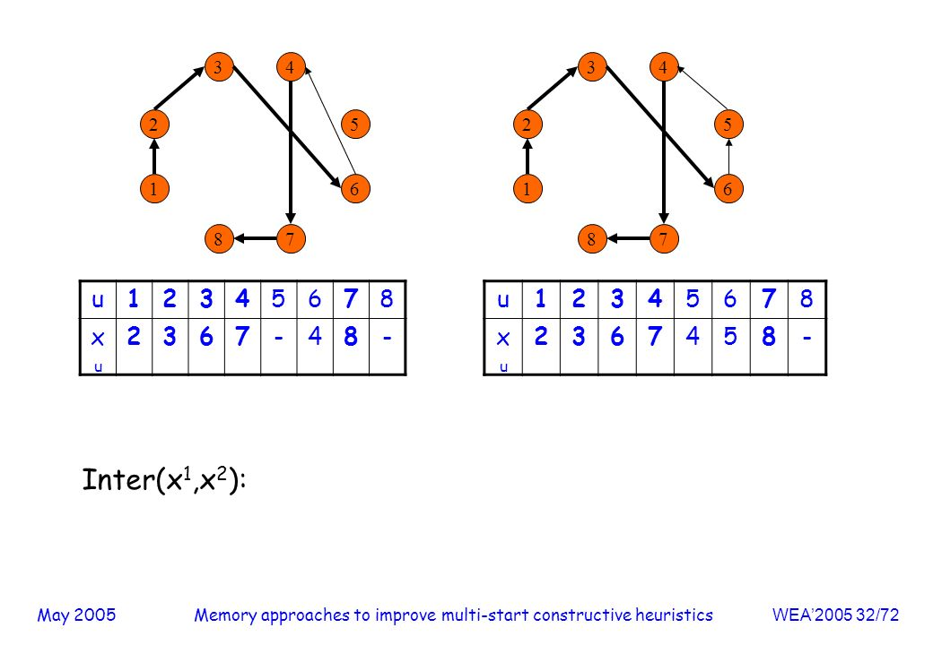 May 2005Memory approaches to improve multi-start constructive heuristicsWEA / u xuxu u xuxu Inter(x 1,x 2 ):