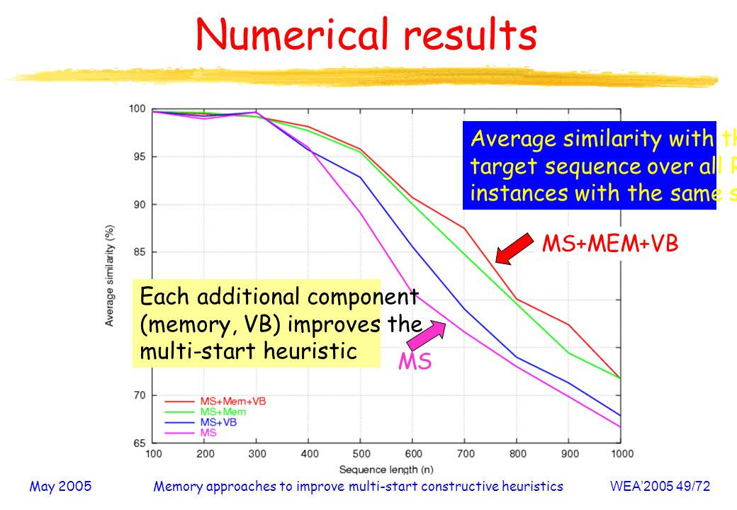 May 2005Memory approaches to improve multi-start constructive heuristicsWEA /72 Numerical results Average similarity with the target sequence over all R instances with the same size MS MS+MEM+VB Each additional component (memory, VB) improves the multi-start heuristic