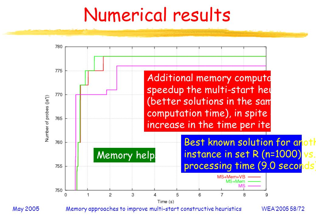 May 2005Memory approaches to improve multi-start constructive heuristicsWEA /72 Numerical results Best known solution for another instance in set R (n=1000) vs.