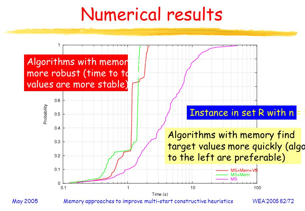 May 2005Memory approaches to improve multi-start constructive heuristicsWEA /72 Numerical results Instance in set R with n = 500 Algorithms with memory find target values more quickly (algorithms to the left are preferable) Algorithms with memory are more robust (time to target values are more stable)