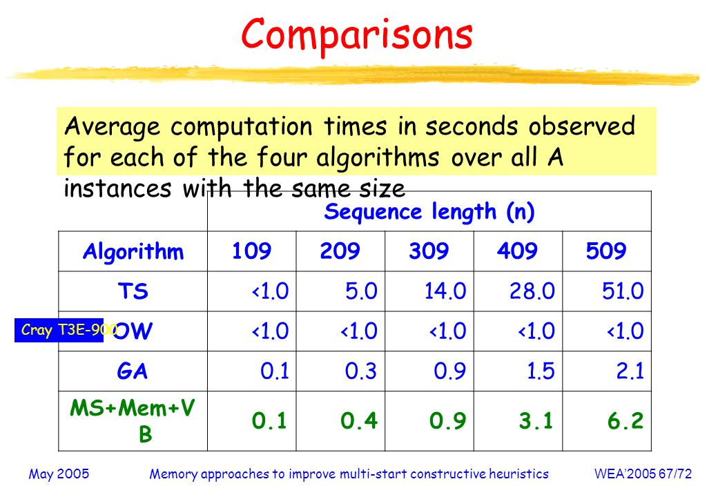 May 2005Memory approaches to improve multi-start constructive heuristicsWEA /72 Comparisons Average computation times in seconds observed for each of the four algorithms over all A instances with the same size Sequence length (n) Algorithm TS< OW<1.0 GA MS+Mem+V B Cray T3E-900