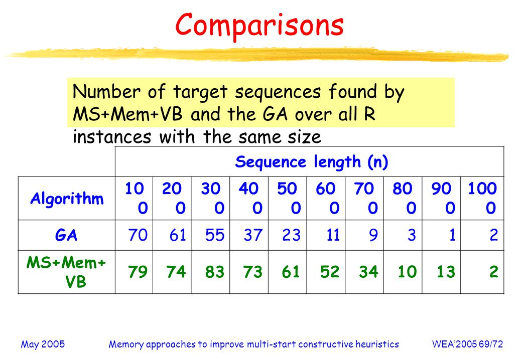 May 2005Memory approaches to improve multi-start constructive heuristicsWEA /72 Comparisons Number of target sequences found by MS+Mem+VB and the GA over all R instances with the same size Sequence length (n) Algorithm GA MS+Mem+ VB